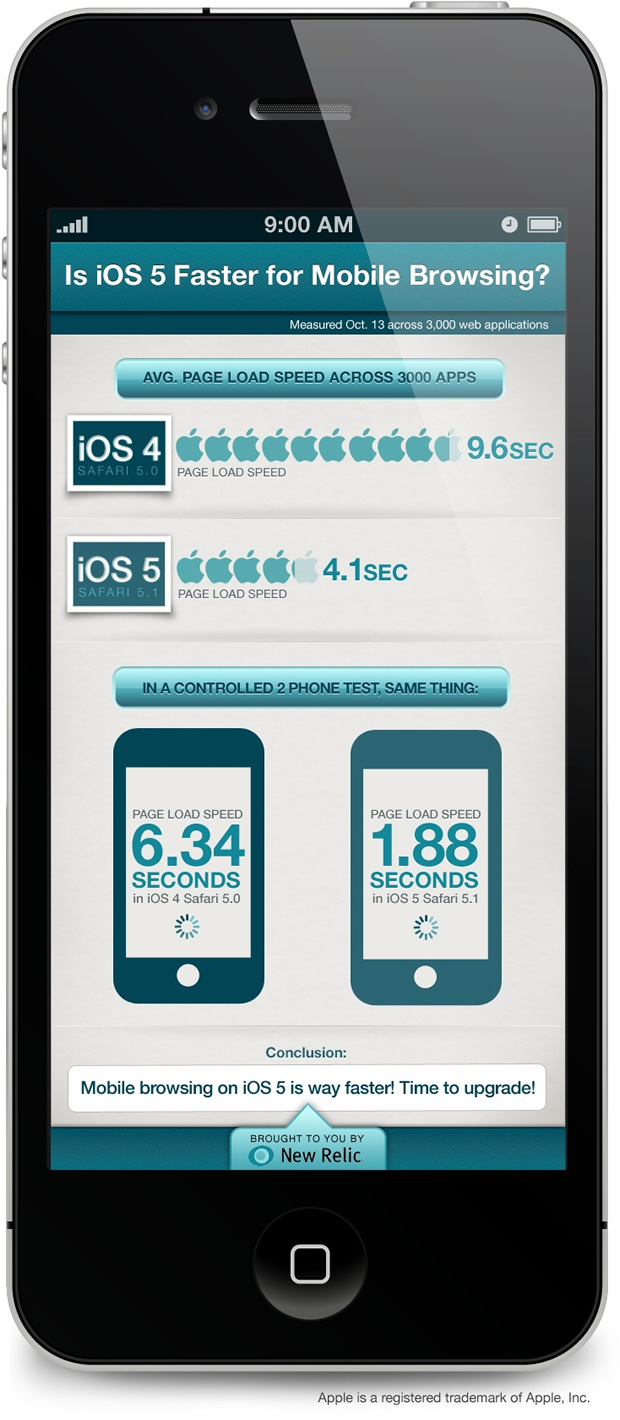 Infographic: iOS 5 vs. iOS 4 Mobile Browsing